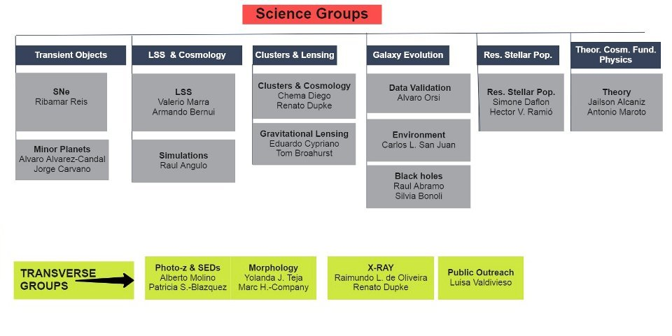 J-PAS Science Working Groups. Detailed representation
